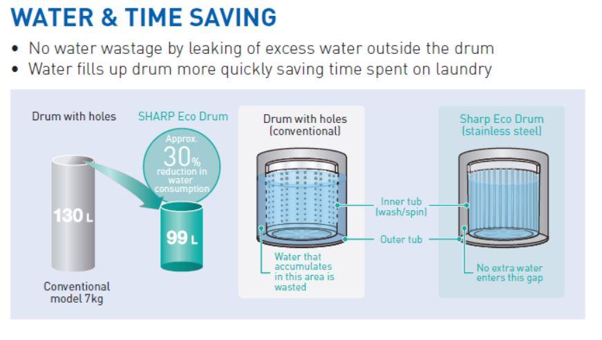 Sharp Full Auto Washing Machine ES-FL83HS